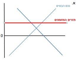 גרף-3-גידור