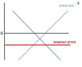 גרף-4-גידור